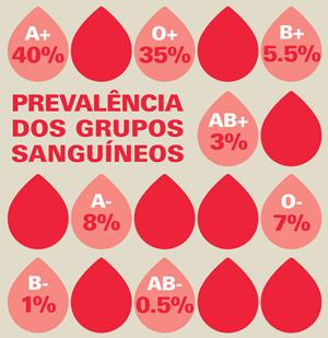 Dádiva de sanguel